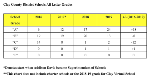 Clay County District Schools All Letter Grades