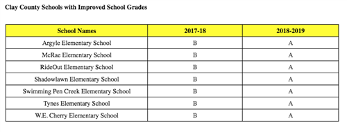 Clay County Schools with Improved School Grades